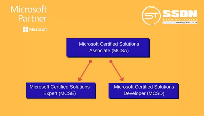 MCSA Programe - SSDN Technologies